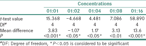 Table 2: Comparison of inhibitory effect (zone of inhibition in mm) of <i>Glycyrrhiza glabra</i> and <i>Terminalia chebula</i> extract on <i>Streptococcus mutans</i> at different concentrations (using unpaired <i>t</i>-test)
