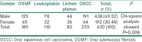Epidemiological profile and clinical characteristics of oral