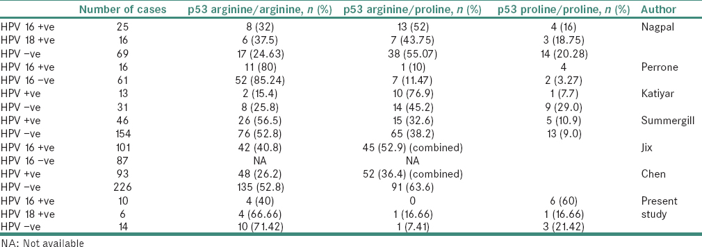 p53 polymorphism and association of human papillomavirus in