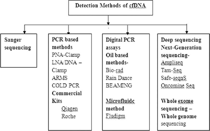 Figure 3: Different detection method of cell-free DNA