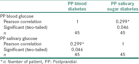 Table 4: Pearson's correlation coefficient for diabetic group