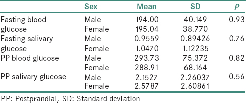 Table 5: Comparison of glucose parameters in diabetic group by gender (Student's <i>t</i>-test)