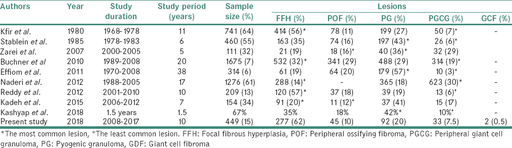 Table 6: Literature review showing year-wise distribution of focal reactive overgrowths of oral mucosa