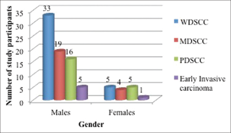 Figure 6: Comparison of the different grades of oral squamous cell carcinoma according to gender