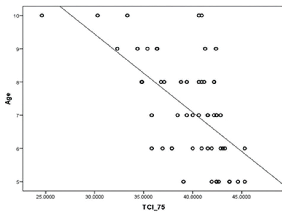 Figure 4: Scatter plot for age and TCI of 75 (girls)