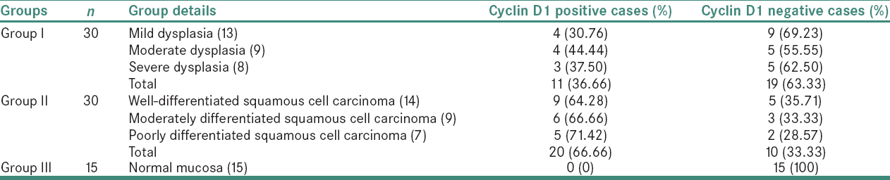 Table 1: Comparison of Cyclin D1 positive and negative cases in three groups