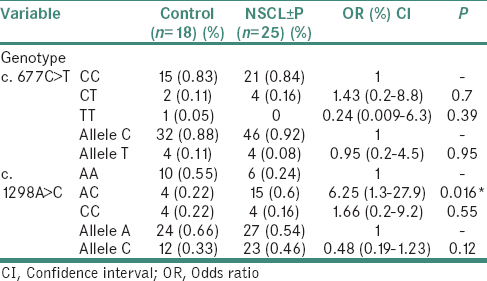 Table 1: Distribution of Genotype and Allele frequencies of MTHFR c. 677C >T and c. 1298A >C polymorphisms among NSCL±P cases and controls