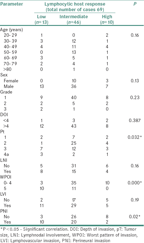 Table 3: Comparison of different clinicopathological parameters with lymphocytic host response