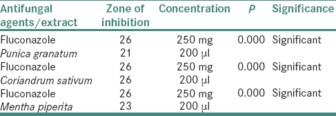 Table 2: Comparison of the antifungal property of fluconazole and <i>Punica granatum</i>, <i>Coriandrum sativum</i> and <i>Mentha piperita</i> against fluconazole-resistant <i>Candida glabrata</i>