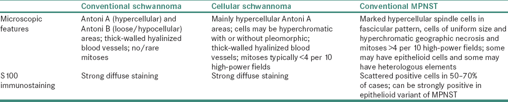 Table 2: Differences between various types of schwannoma