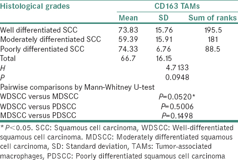Table 3: Comparison of CD163- Tumor-associated macrophages with histological grades of oral squamous cell carcinoma by Kruskal-Wallis ANOVA and pairwise comparison by Mann-Whitney U-test