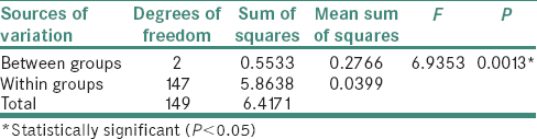 Table 3: Analysis of variance of nuclear-cytoplasmic ratio between study and control groups