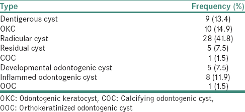 Table 2: Frequency of different odontogenic cysts